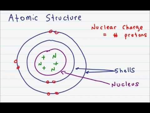 Leah4SciTurtorials - Atomic Structure and Subatomic Particles