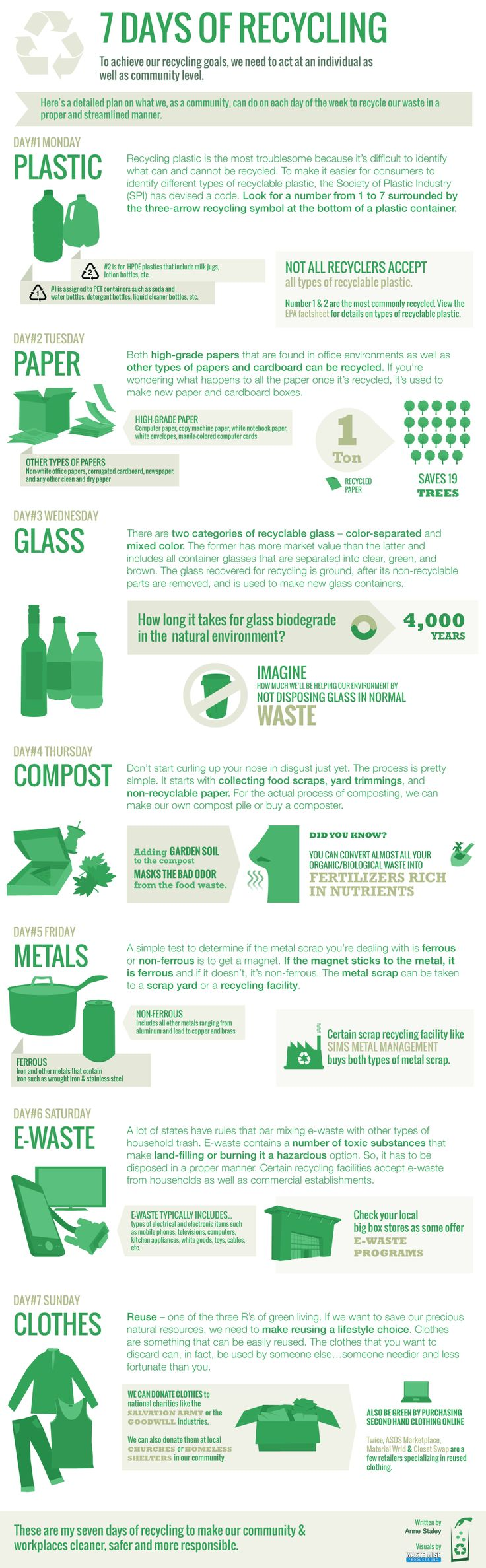 7 Days of #Recycling; plan for community/neighborhood & workplaces.