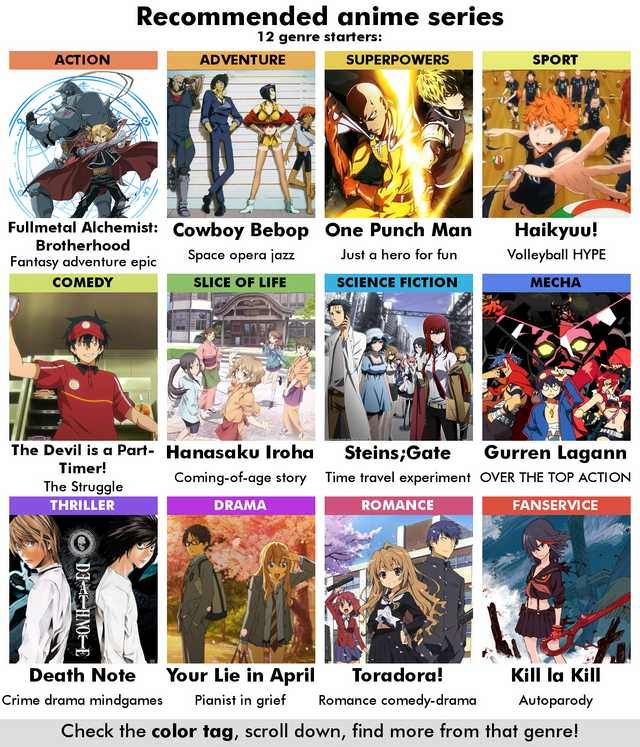 R Anime Recommendation Chart 6 0 Imgur Anime Recommendations Anime Reccomendations Anime Suggestions