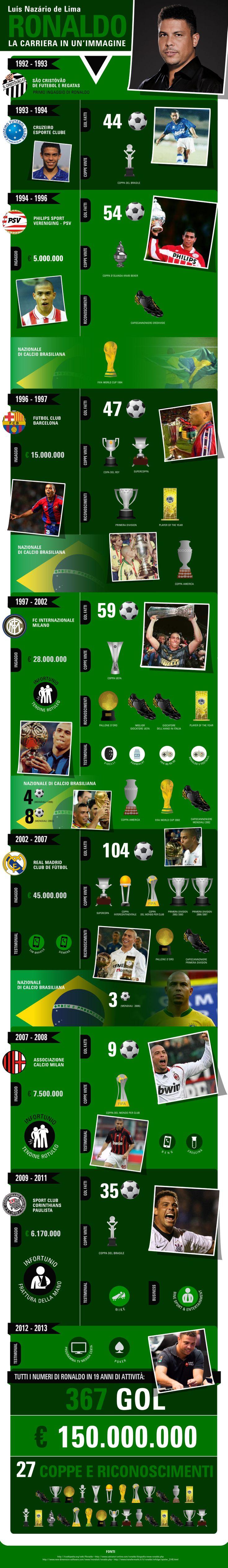 Infografica dedicata alla carriera di Ronaldo