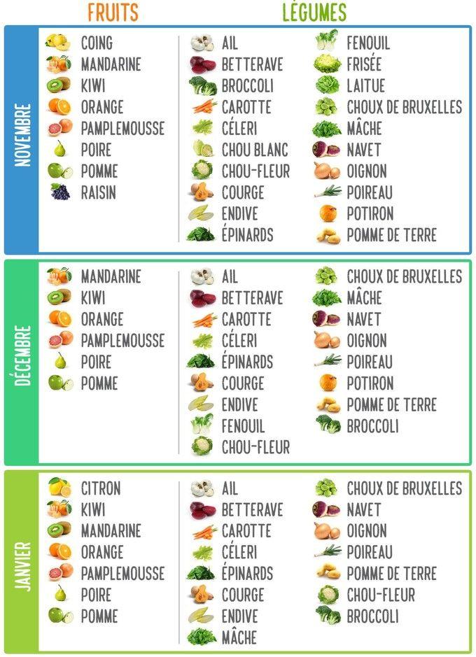 Douze fruits et légumes à manger en ce moment - Edition du soir Ouest France - 21/11/2016