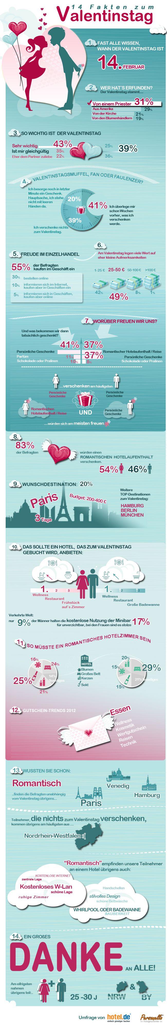 Valentinstag Infografik