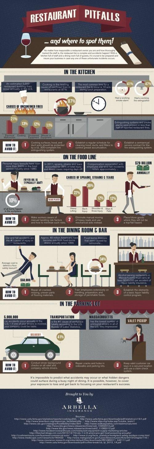 Restaurant Pitfalls – Infografic