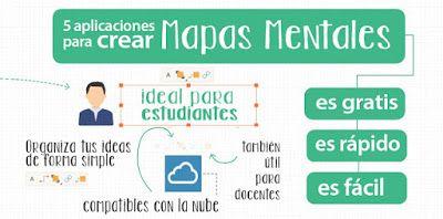 AYUDA PARA MAESTROS: 5 aplicaciones online para crear mapas mentales gr...