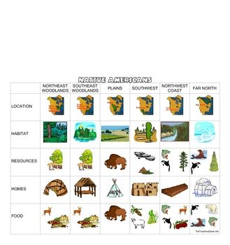 A completed Native American regions chart to print out or student can complete their own using the blank chart and clipart. Includes map.More u...