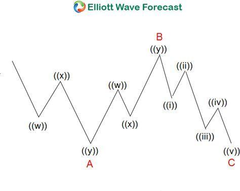 Learning Flat Elliott Wave Structure