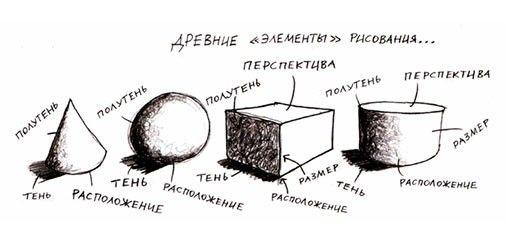 Девять фундаментальных законов рисования