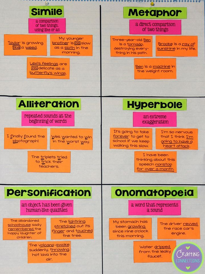 Figurative Language Anchor Chart Activity {free materials to make one for your classroom!} by Crafting Connections!