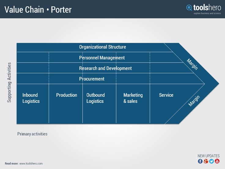 michael porter analysis microsoft corporation Learn how to use the michael porter's five forces model think for example of microsoft: what are your success factors for a good porter's five forces analysis.