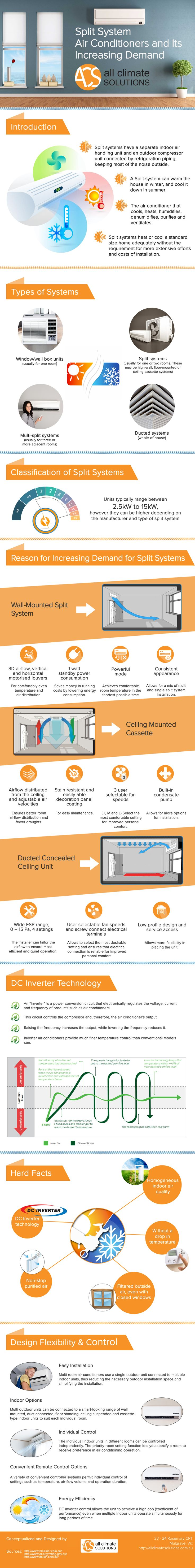 Split System Air Conditioners and It's Increasing Demand #infographic #HomeImprovement