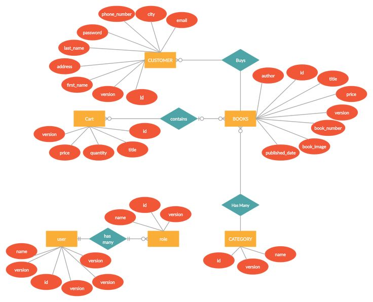 A Entity Relationship Diagram Showing Online Book Store Er Diagram  You Can Edit This Template