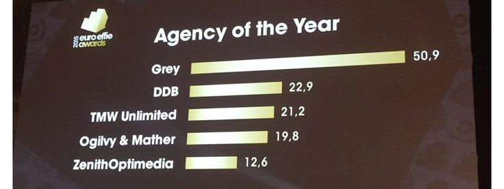 Grey EMEA is Euro Effie Agency of the Year! We out-class our rivals by more than 50%! We are Famous AND Effective