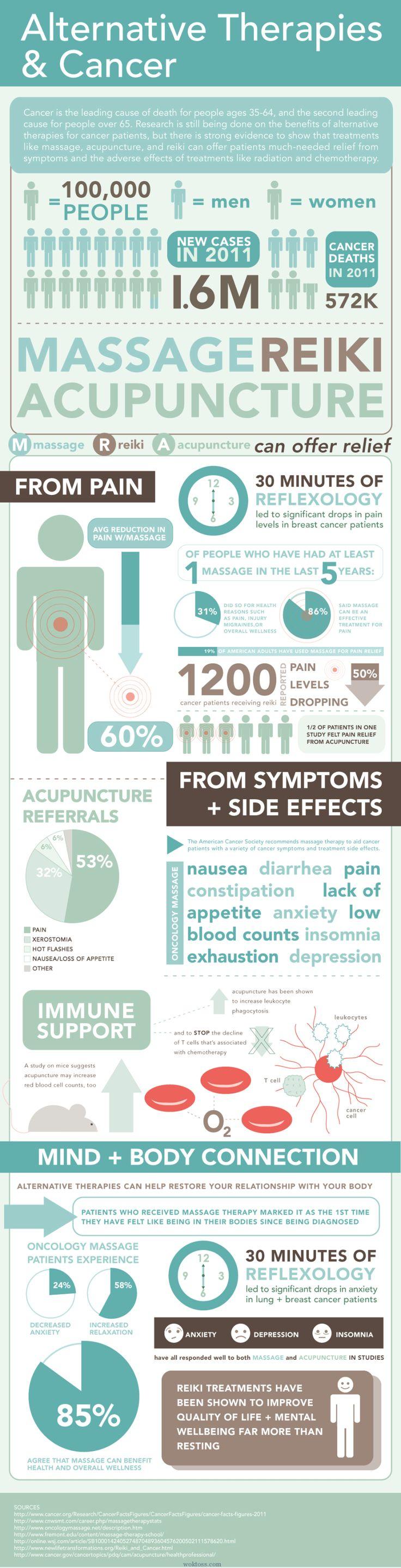 alternative-therapies--cancer infographic on woktoss.com