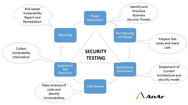 The #process of #securityTesting starts from #architectural analysis and end at #penetrationtesting .At AnAr, our security Testing service covers critical #Testing domains including #codereviews/ #architecturalanalysis, application security Testing, penetration Testing and #compliance Testing http://www.anarsolutions.com