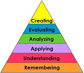 Bloom's Taxonomy of Apps: Find apps to support all levels of thinking (image credit: http://elemtechideas.wikispaces.com/Bloom's+Taxonomy)