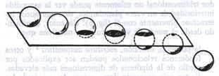 Los Ovnis y la Nueva Conciencia FIG. 3. Una esfera tridimensional pasa a través del mundo bidimensional de «Planolandia», causando consternación entre habitantes.