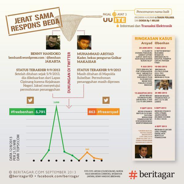 Tagar #freearsyad tak sepopuler #freebenhan – Beritagar