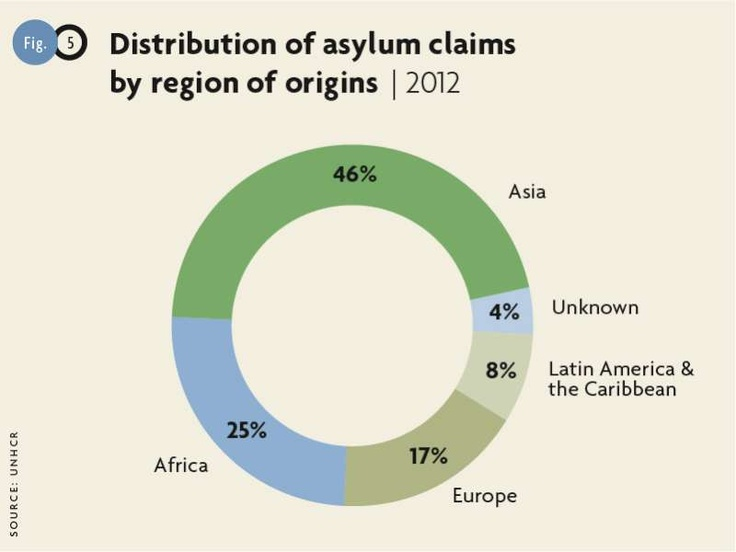 Distribution of asylum claims by region of origins 2012. © UNHCR