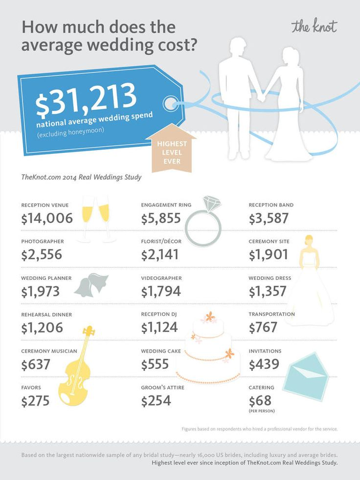 Average Wedding Cost Hits National All-Time High We surveyed 16,000 brides and grooms married in 2014 for The Knot 2014 Real Weddings Study, and you may be surprised at what we uncovered about the spending trends of real weddings in the US.