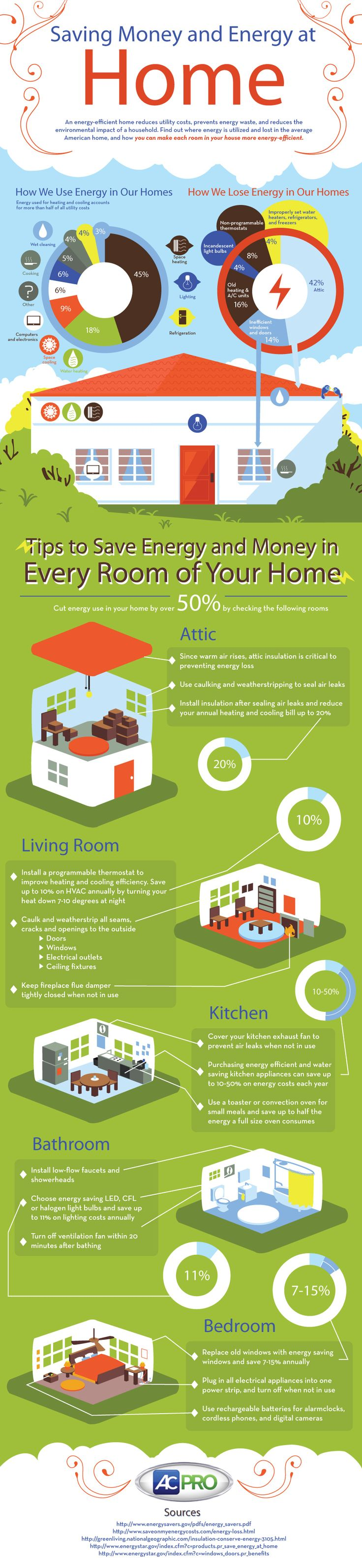 We use a vast amount of energy in our home every single day, that energy adds up to extra costs on our utility bills? Did you know that over 50% of the energy we use each year comes from using our heater and air conditioner? In this infographic, we show you how most of the energy in your home is used, which rooms use the most energy and ways to reduce energy use and start saving money.: