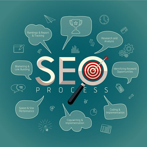 Image result for Search Engine Optimization and Brand Building