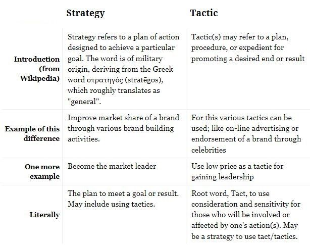 A strategy is a larger, over all plan that can comprise several tactics, which are smaller, focused, less impactful plans that are part of the over all plan.  A business strategy is different from a tactic in that different tactics may be deployed as part of a single strategy.