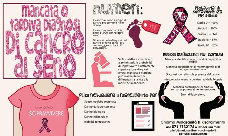 Il cancro al seno colpisce 1 donna su 8 nell'arco della vita. E' il tumore più frequente nel sesso femminile e rappresenta il 29% dei tumori che colpiscono le donne. È la prima causa di mortalità per tumore nel sesso femminile, con un tasso di mortalità del 16 per cento di tutti i decessi per …