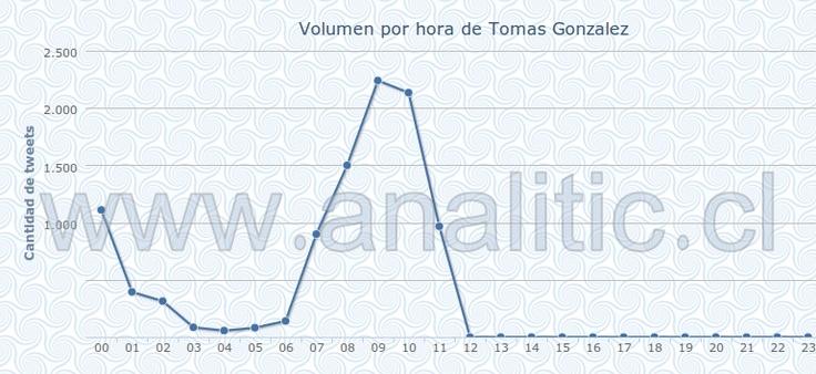 Cantidad de Tweet sobre Tomás González el día de hoy.