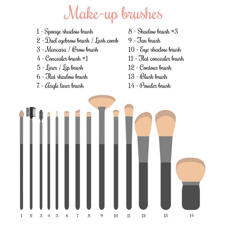 Beauty-Weetjes   Make up kwasten: welke waarvoor?