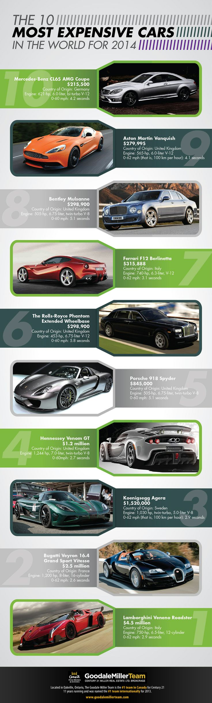 Have you ever wondered what the most expensive luxury car in the ...