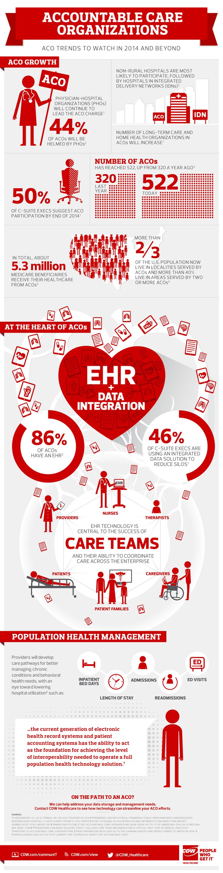 Infographic: With the shifting reimbursement landscape and growing emphasis on coordinated, quality care, ACOs are becoming a force to be reckoned with. CDW.com/view
