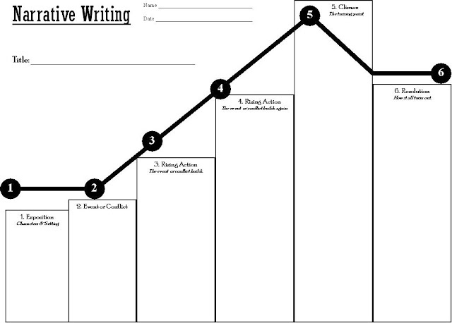 7 stories plot line Sketching out your plot and characters in your first draft can take months of trial and error 7 put your outline i have written countless stories without outlining first, some have been easy and successful, others difficult and trying however after reading this outline of an outline.