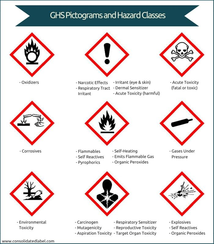 ghs symbols on hazardous product  labels