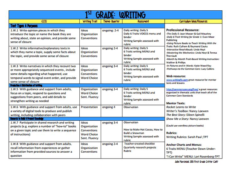 First Grade CCSS ELA Pacing Guide