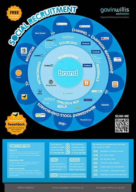social recruiting infographic #socialrecruiting #infographic