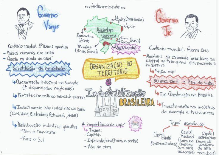 Organização_do_Território_e_Industrialização_Brasileira