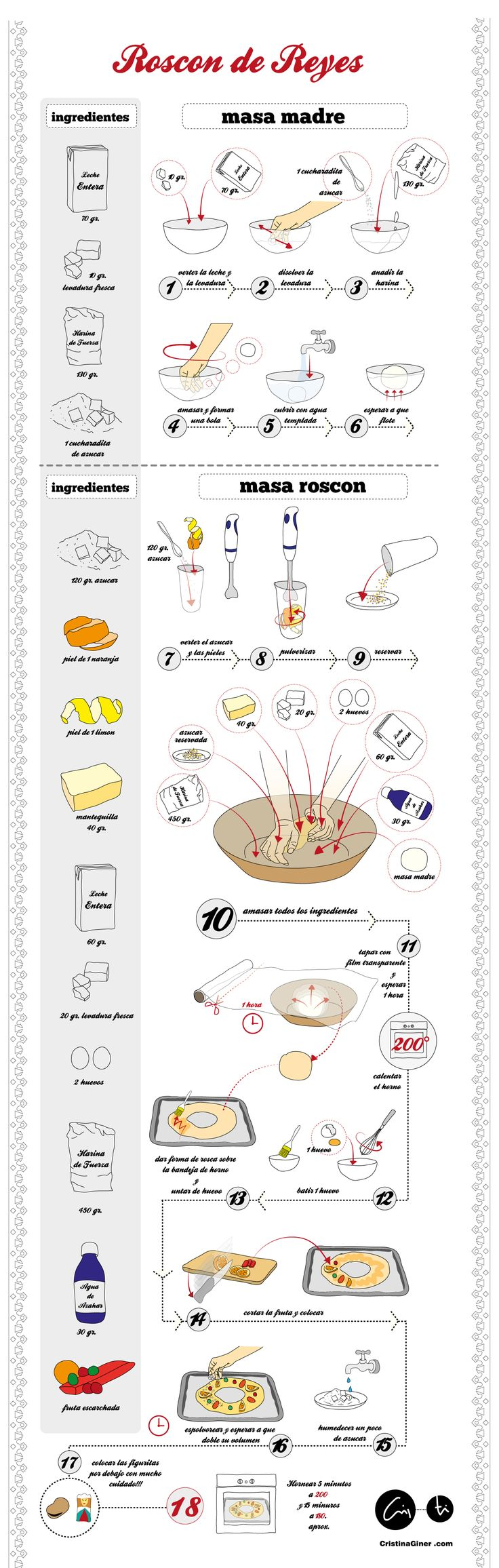 A vector infographic. Roscon de Reyes illustrated recipe