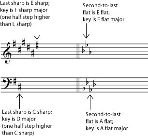 how to remember piano key signatures