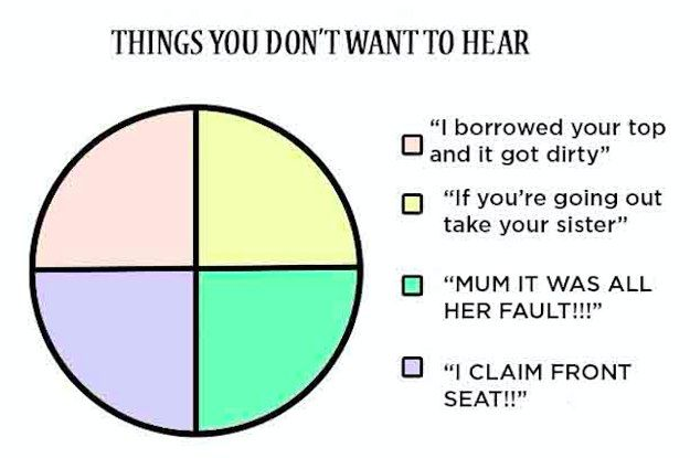 11 Sibling Charts That You Ll Want To Share In Your Family Group Chat Sibling Memes Family Funny Chart