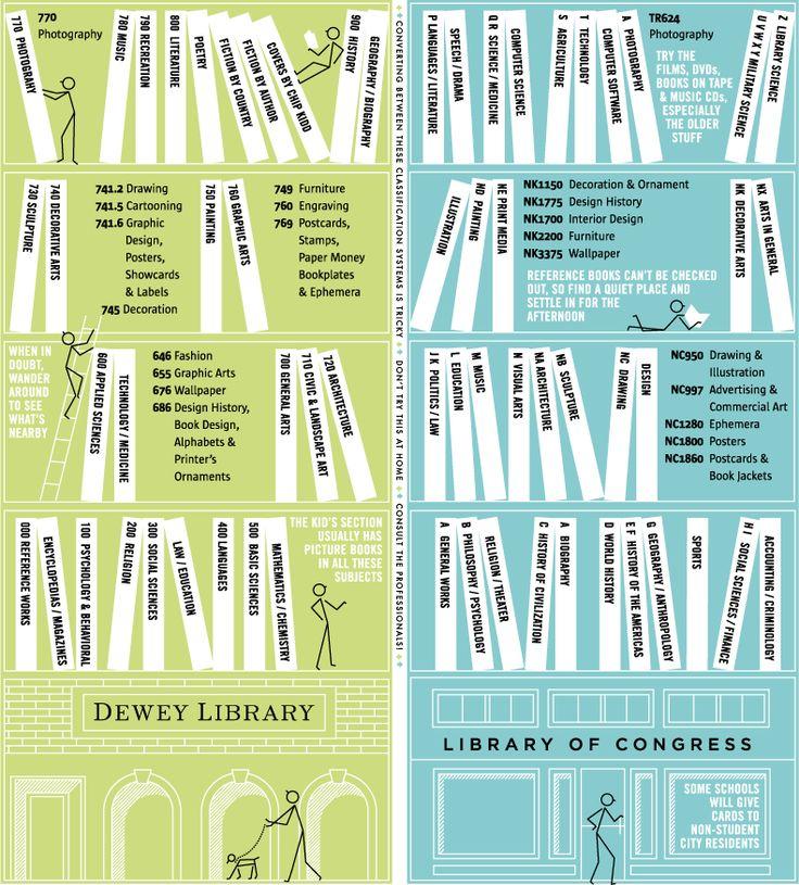 Dewey Decimal System Infographic
