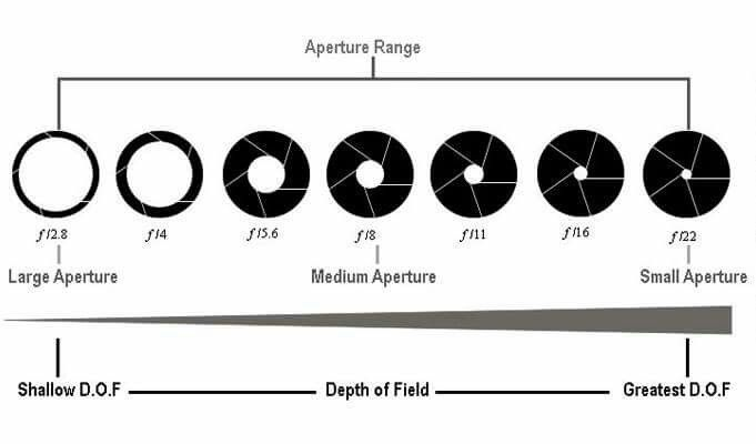 Aperture Represents The Amount Of Brightness Light That Passes Through The Lens To The Dslr Sensor Controls Depth Of Field I Depth Of Field Aperture Dslr