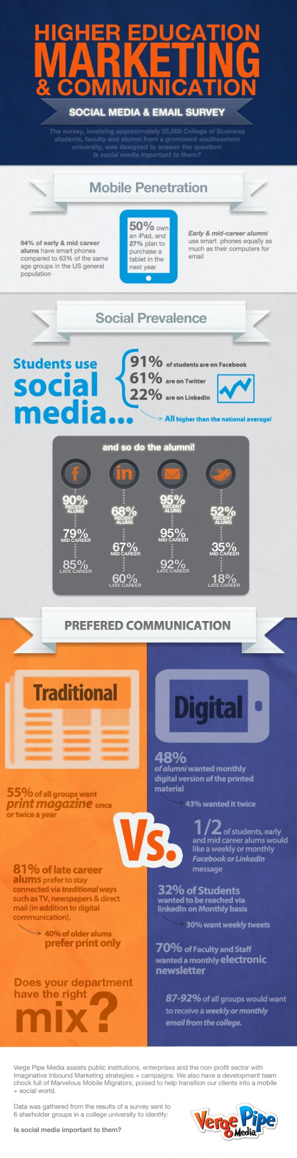 Higher Education #Marketing & #Communication Infographic