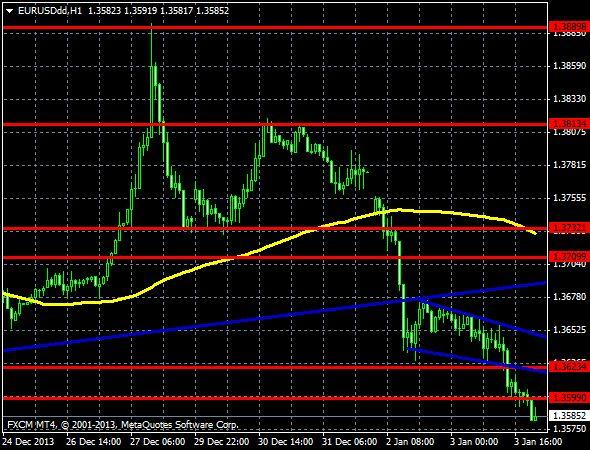 L'euro clôture la semaine sous 1.36 : Retournement baissier confirmé www.professeurforex.com