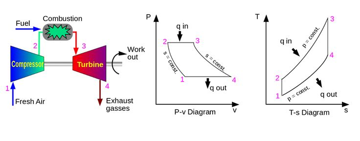 Brayton cycle: The Brayton cycle is a thermodynamic cycle that describes the workings of a constant pressure heat engine. Gas turbine engines and airbreathing jet engines use the Brayton Cycle.