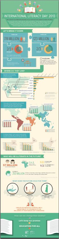September 8th is International Literacy Day. The United Nations (UNESCO) created an infographic on literacy statistics around the world. PDF is at http://www.uis.unesco.org/literacy/Documents/Intl-literacy-day/literacy-infographic-2013-en.pdf