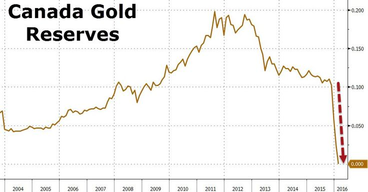 It's Official: Canada Has Sold All Of Its Gold Reserves | Zero Hedge  Great now  Canada is toast.