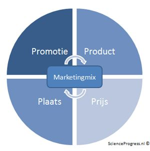 Affiliate Marketing Uitleg