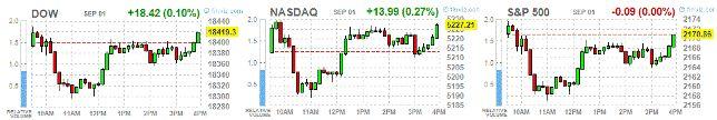 Четверг: итоги дня на фондовых площадках США http://krok-forex.ru/news/?adv_id=9128 Анализ фондового рынка, 1 сентября: Основные фондовые индексы Уолл-стрит завершили сессию преимущественно в плюсе. Динамику торгов диктовали данные по США, а также ситуация на рынке нефти.   Бюро США статистики труда сообщило, что производительность рабочей силы в несельскохозяйственном секторе экономики снизилась на 0,6% годовых во втором квартале 2016 года. Объем производства увеличился на 1,1% а количество…