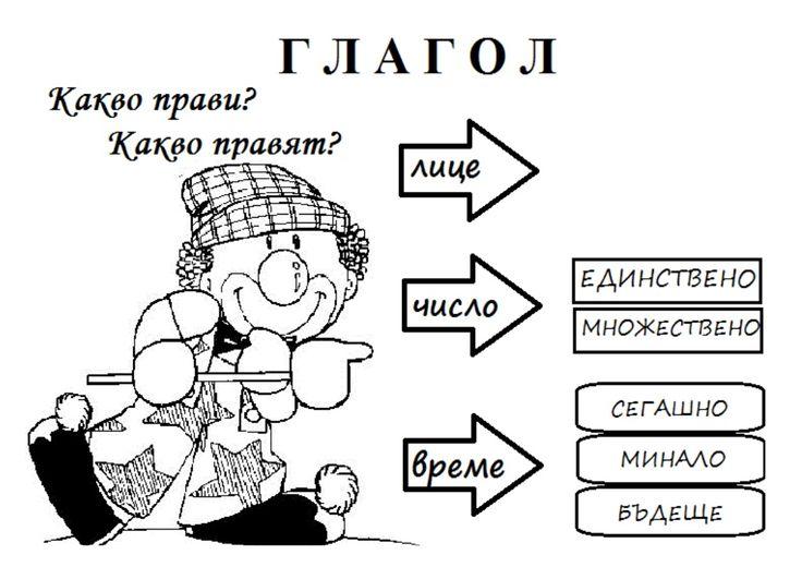 части на речта by Vаlentina Bikova via slideshare