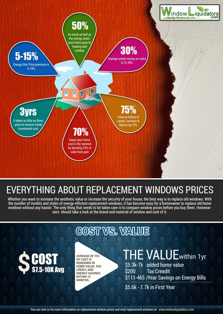 infographics on replacement window prices, energy-efficient replacement windows, prices of replacement windows
